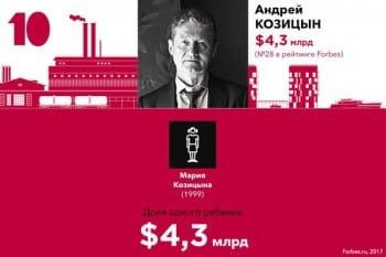 Андрей Козицын