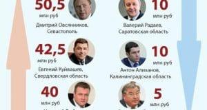 Самые богатые и бедные кандидаты-единороссы